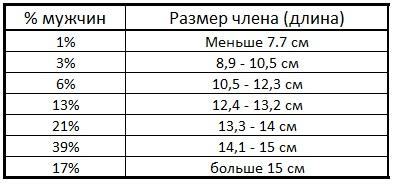 таблица статистики размеров члена